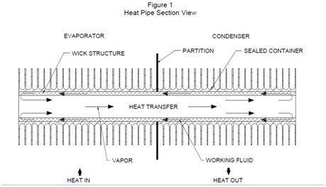 Heat pipe 1