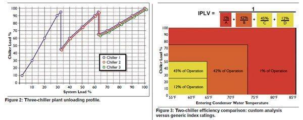 2.IPLV-2