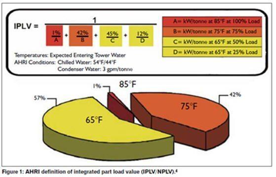 2.IPLV-3