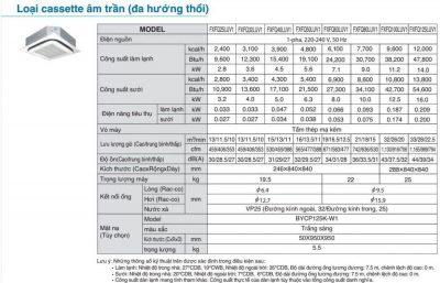 Daikin VRV IV Modell FXFQ LUV1 spec - HVAC Vietnam