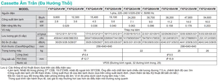 Daikin Fadenmaschine vrv iv Modell fxfq25luv1 1 - HVAC Vietnam