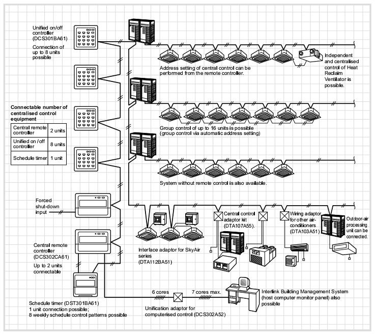 Hệ thống điều khiển trung tâm cho dàn lạnh VRV - HVAC Việt Nam