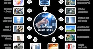 Kỹ thuật công nghệ hệ thống quản lý tòa nhà BMS