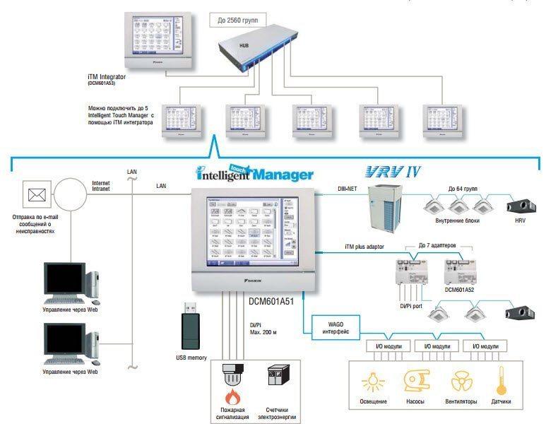 Bộ điều khiển trung tâm DCM601A51