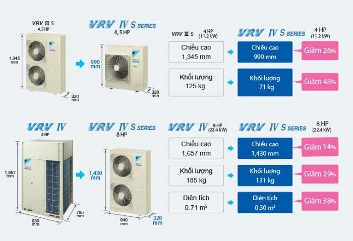 VRV IV-S 001