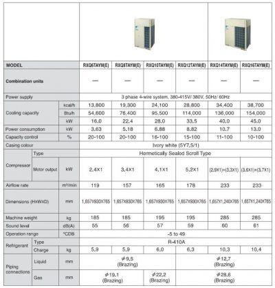 climatiseur chaud vrv iv model rxq6tayme 2016 2 - HVAC Vietnam