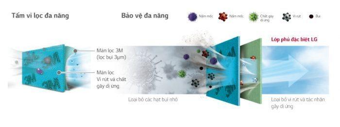 may lanh treo tuong LG - tam loc sinh hoc