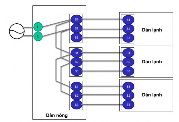 Multi Split MEVN - 010