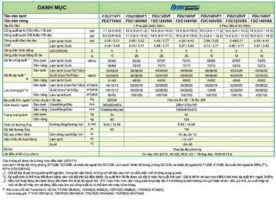 Máy lạnh Mitsubishi Heavy FDU71VF1/FDC71VNX 3.0 HP Inverter Gas R410A