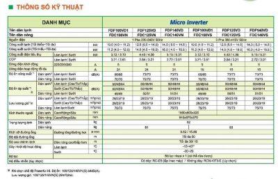 Máy lạnh tủ đứng Mitsubishi Heavy FDF100VD1/FDC100VN 4.5 HP Inverter Gas R410A