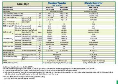 Máy lạnh tủ đứng Mitsubishi Heavy FDF71VD1/FDC71VNP 3.0 HP Inverter Gas R410A