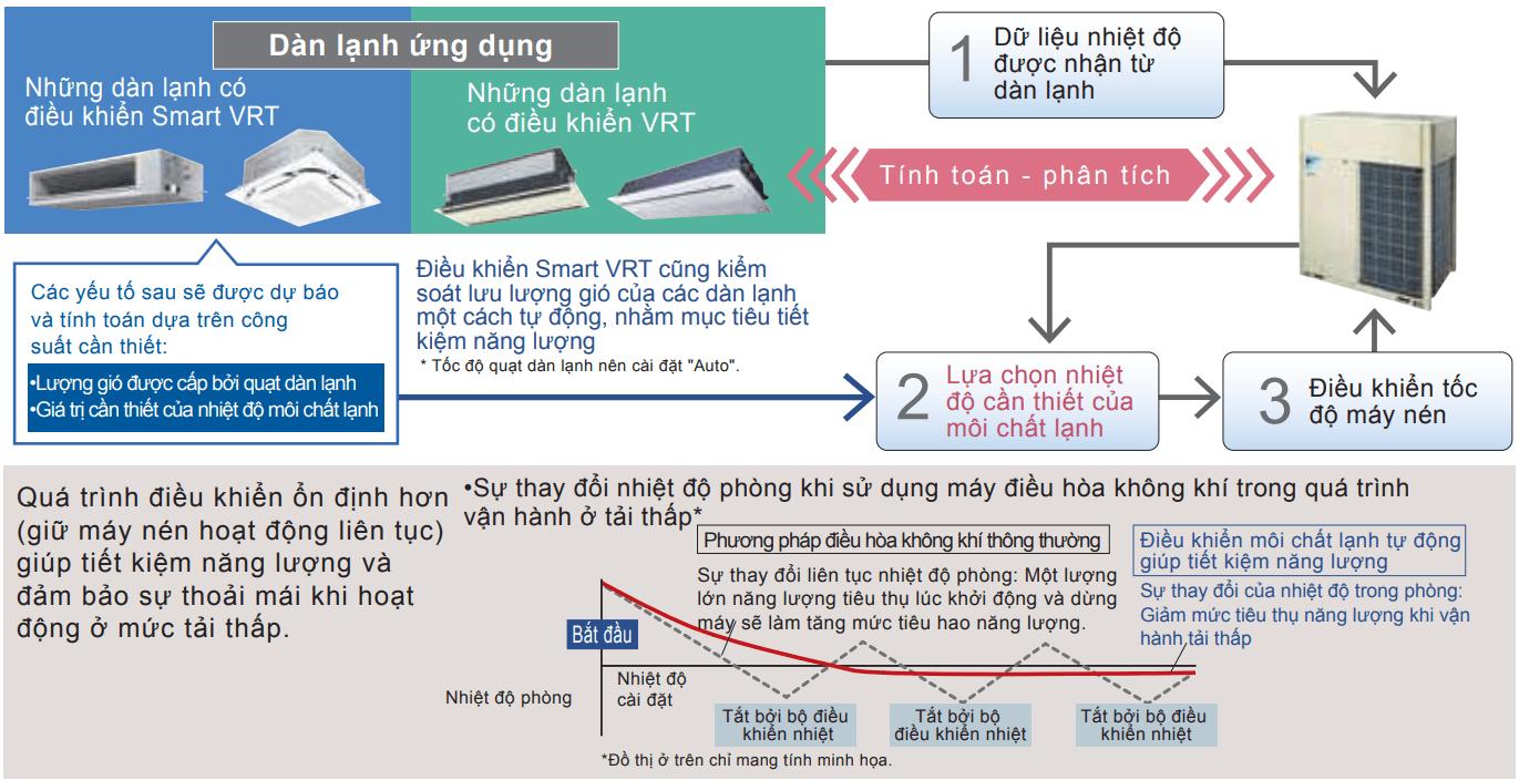 Daikin VRV A - Sự Sáng Tạo Trong Tiết Kiệm Năng Lượng - HVAC Việt Nam