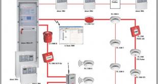 Giới thiệu về hệ thống báo cháy Detectomat vòng 3000
