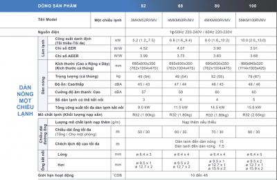 Dàn nóng Multi Daikin 3MKM52RVMV (2.0 HP, Gas R32)