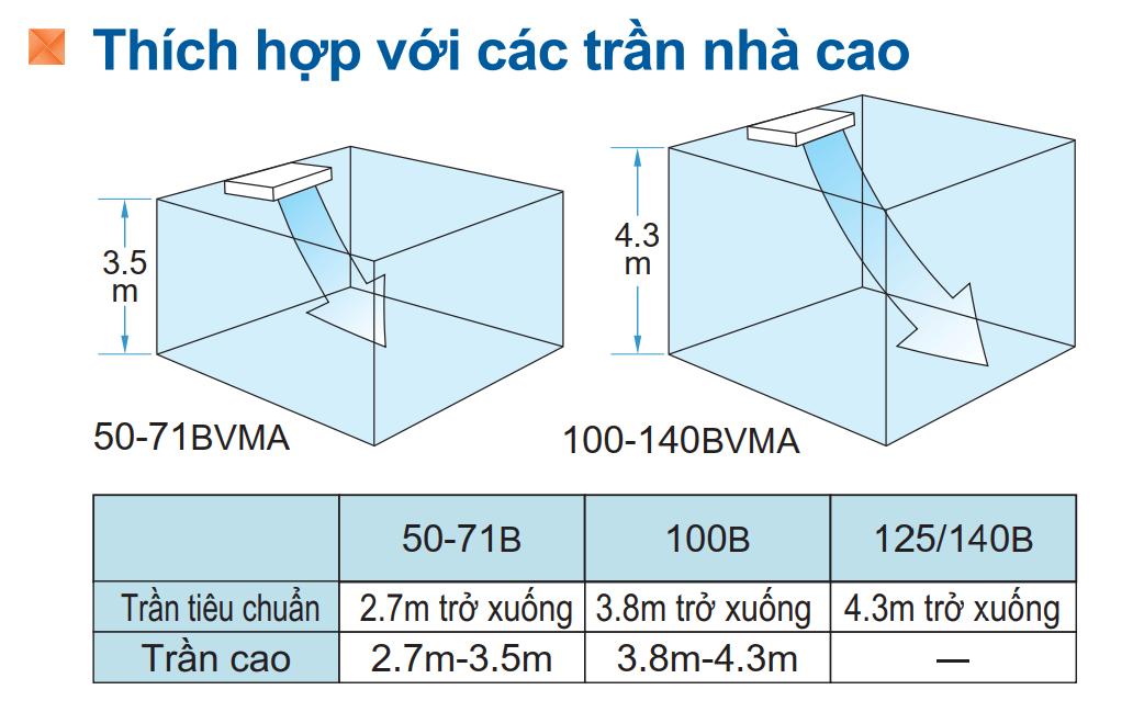 may lanh ap tran daikin fha50bvmv rzf50cv2v 2.0 hp inverter gas r32 3 - HVAC Việt Nam