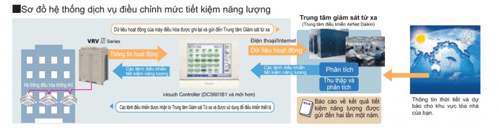airnet 스마트 폰 제어 시스템 2-HVAC Vietnam