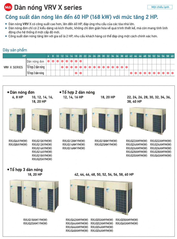 Central air-conditioning unit Daikin VRV X