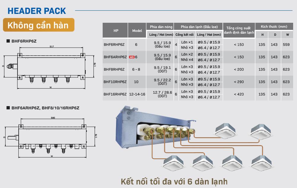 phuong phap lap dat khong han ppm daikin 4 - HVAC Việt Nam