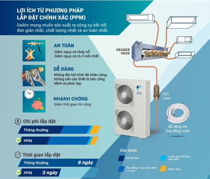 phuong phap lap dat khong han ppm daikin - HVAC Việt Nam